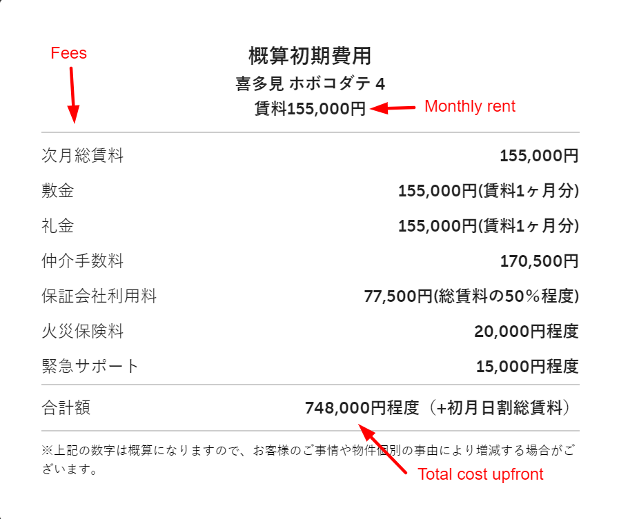Breakdown of move-in costs for a 155,000 yen appartment, with 次月総賃料、敷金、礼金、仲介手数料、保証会社利用料、火災保険料 and 緊急サポート.